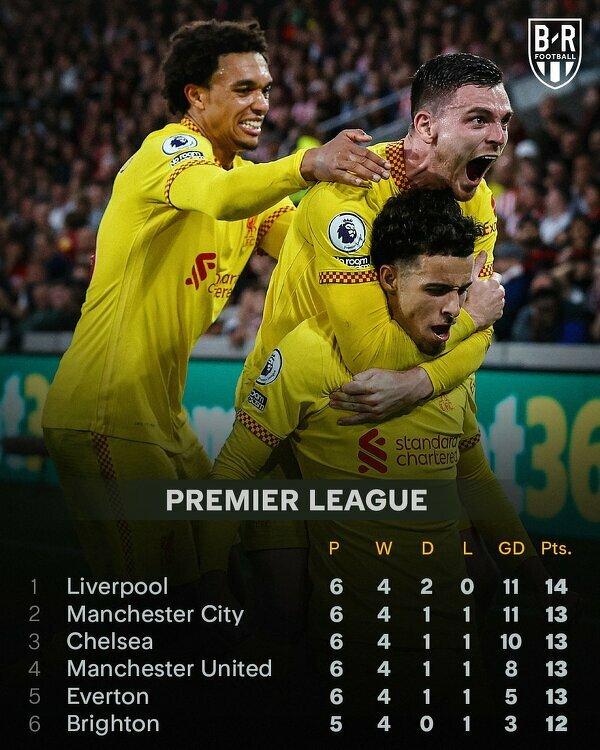 Liverpool nowym liderem Premier League